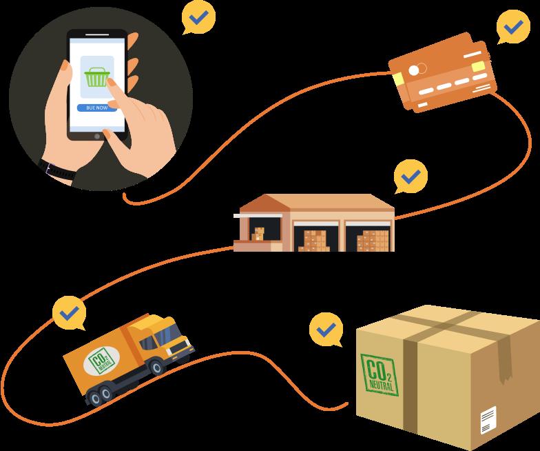 Supply Chain, Value Network, Logistikkompetenz
